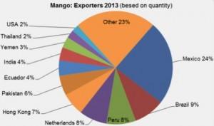 Mango Producers 2013