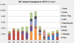 UK import countries mango 2013