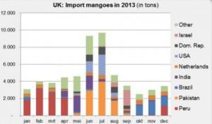UK import countries mango 2013